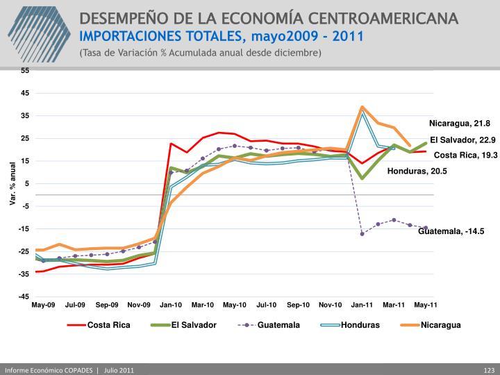 DESEMPEÑO DE LA ECONOMÍA CENTROAMERICANA