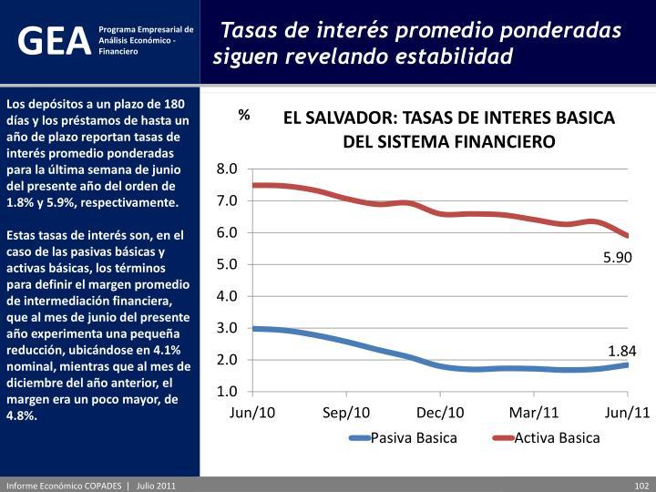 Los depósitos a un plazo de 180 días y los préstamos de hasta un año de plazo reportan tasas de interés promedio ponderadas para la última semana de junio del presente año del orden de 1.8% y 5.9%, respectivamente.