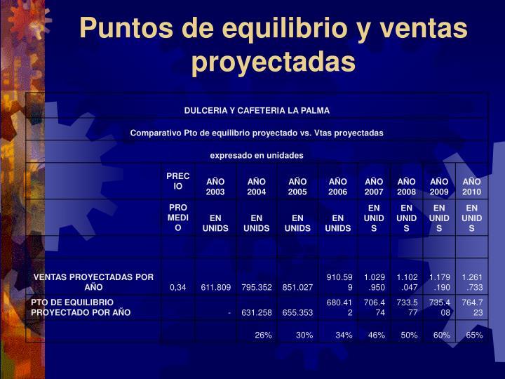 Puntos de equilibrio y ventas proyectadas