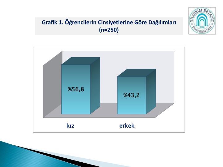 Grafik 1. Öğrencilerin Cinsiyetlerine Göre Dağılımları (n=250)