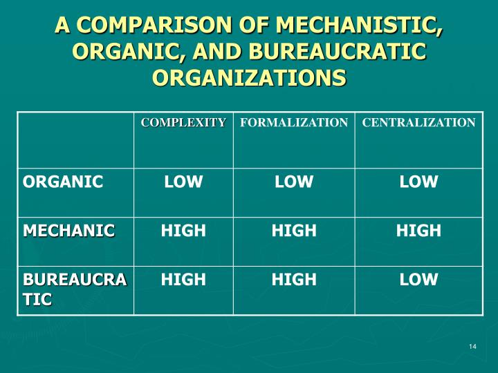 A COMPARISON OF MECHANISTIC, ORGANIC, AND BUREAUCRATIC ORGANIZATIONS