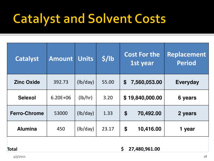 Catalyst and Solvent Costs