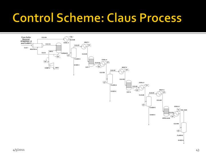Control Scheme: Claus Process