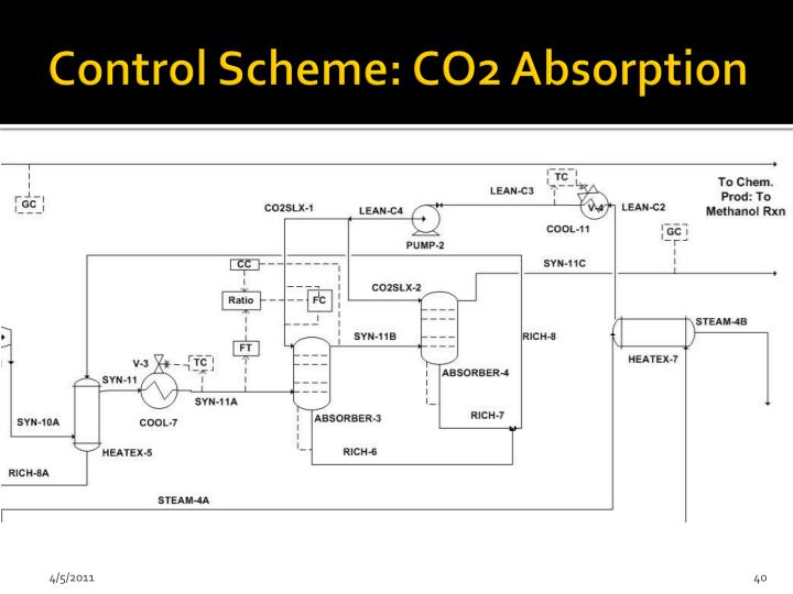 Control Scheme: CO2 Absorption
