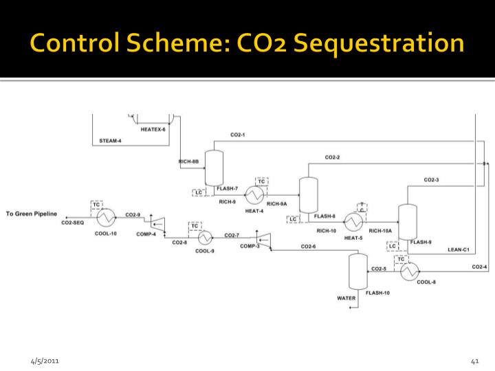 Control Scheme: CO2 Sequestration