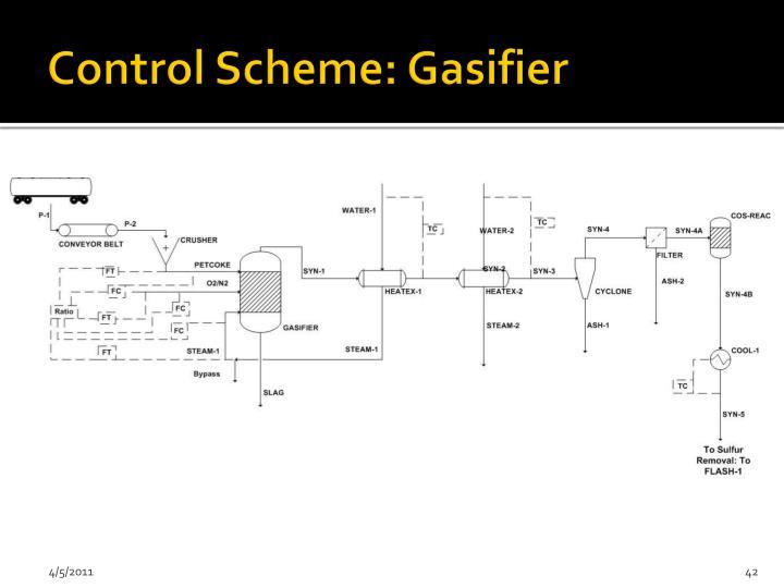 Control Scheme: Gasifier