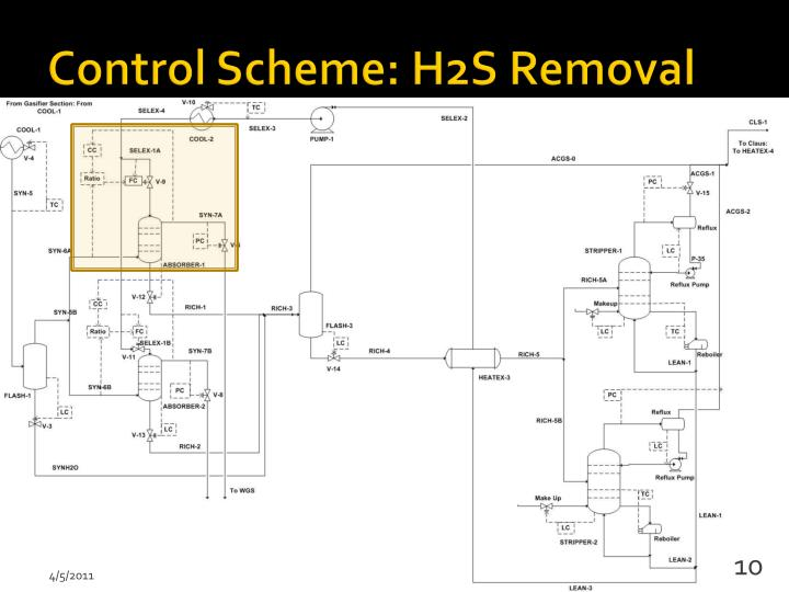 Control Scheme: H2S Removal