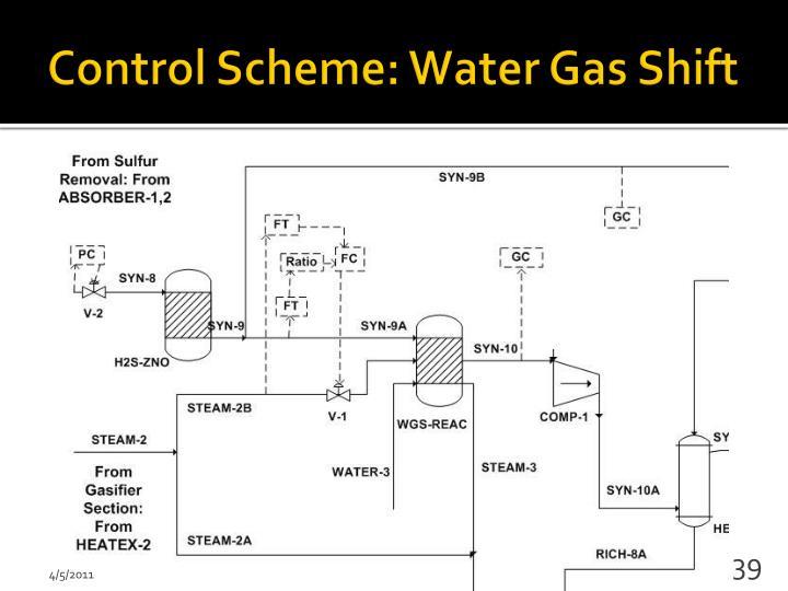 Control Scheme: Water Gas Shift