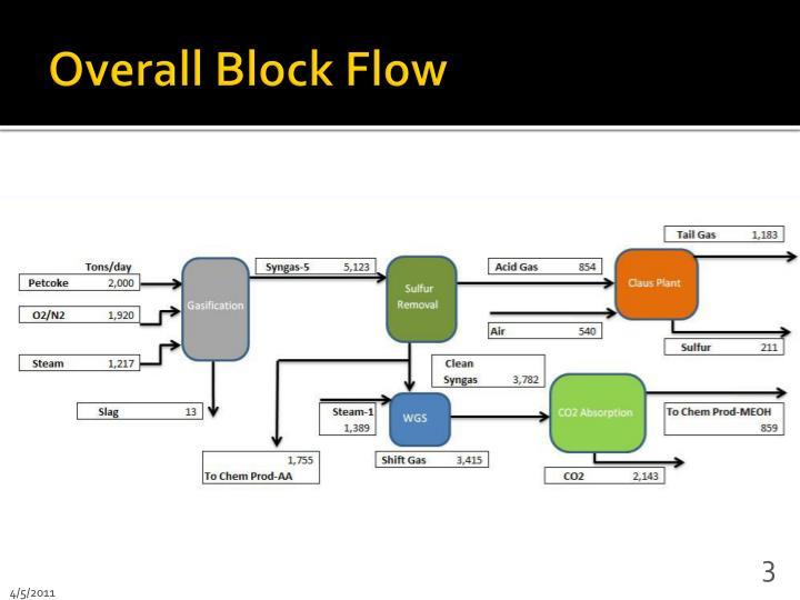 Overall Block Flow