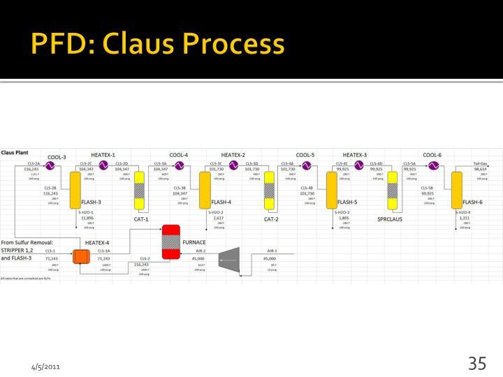 PFD: Claus Process