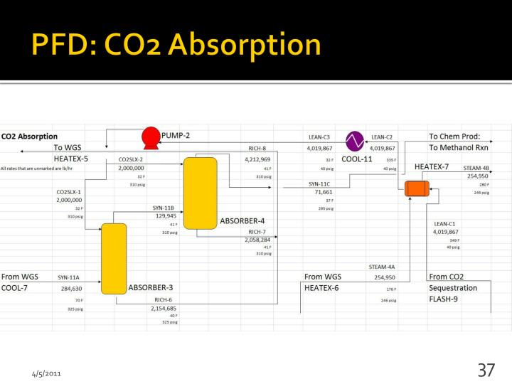PFD: CO2 Absorption