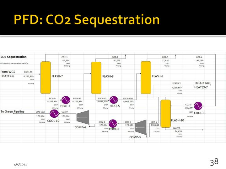 PFD: CO2 Sequestration