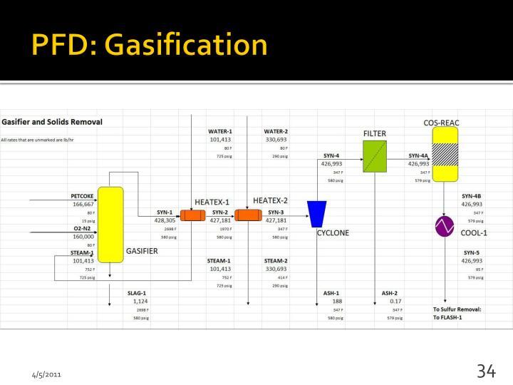 PFD: Gasification