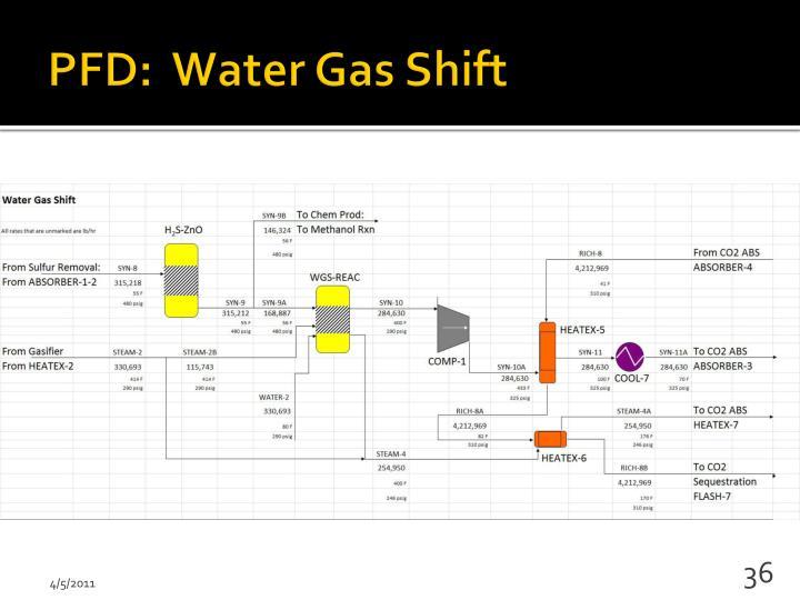 PFD:  Water Gas Shift
