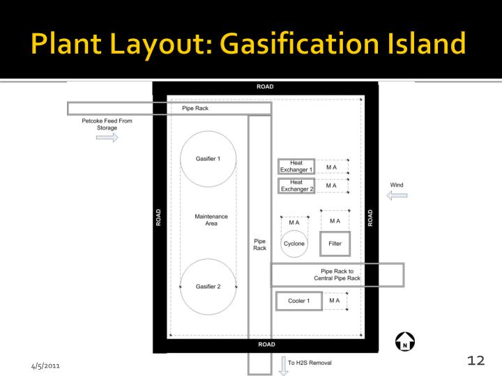 Plant Layout: Gasification Island
