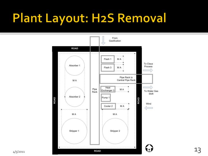 Plant Layout: H2S Removal
