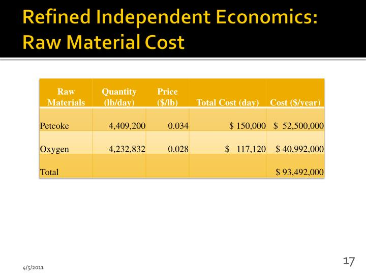 Refined Independent Economics: