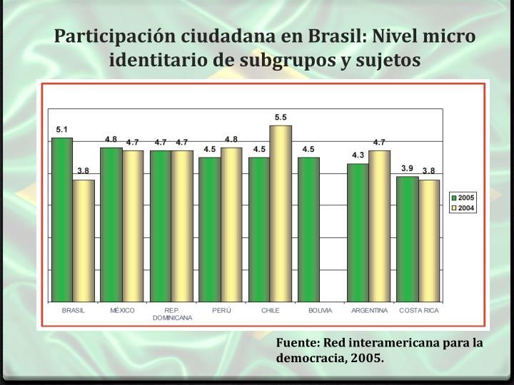 Participación ciudadana en Brasil: Nivel micro identitario de subgrupos y sujetos
