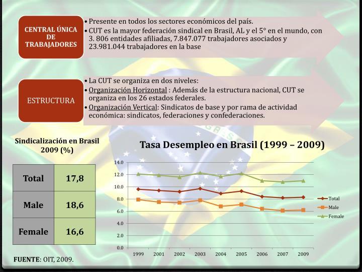 Sindicalización en Brasil