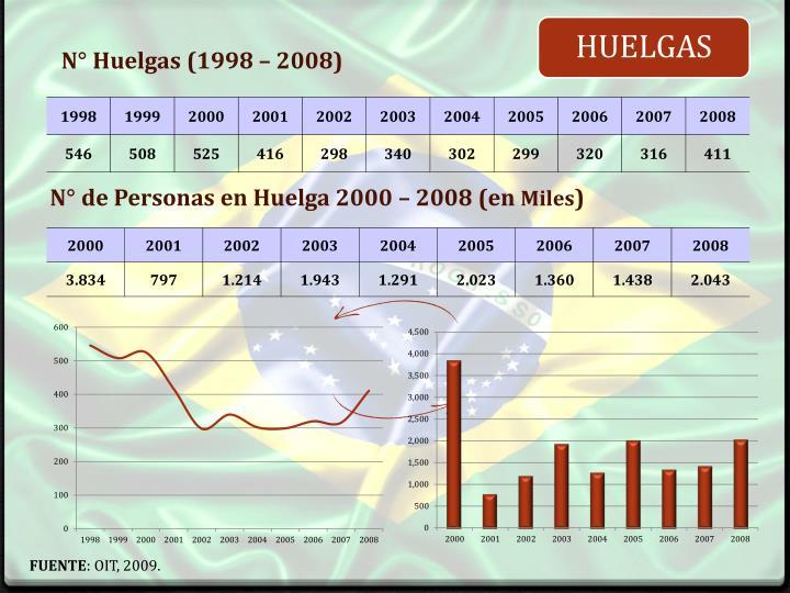 N° de Personas en Huelga 2000 – 2008 (en