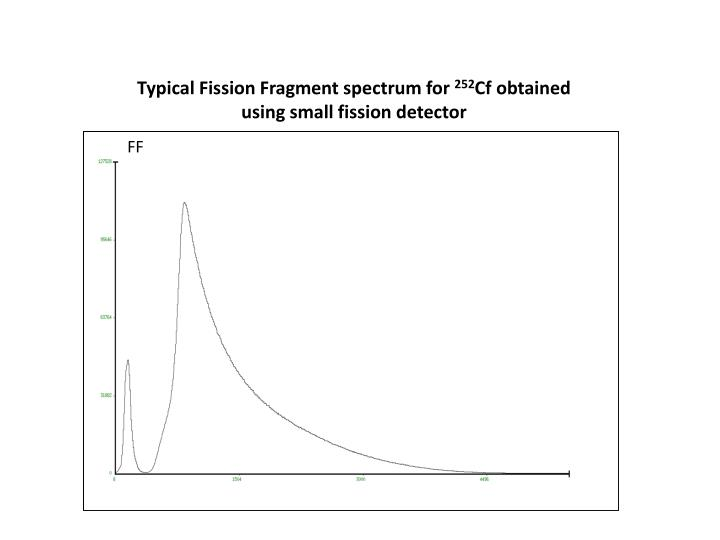 Typical Fission Fragment spectrum for