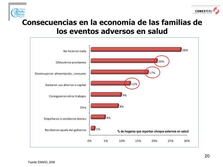Consecuencias en la economía de las familias de los eventos adversos en salud
