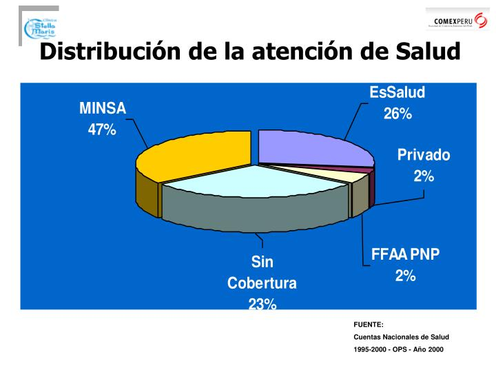 Distribución de la atención de Salud