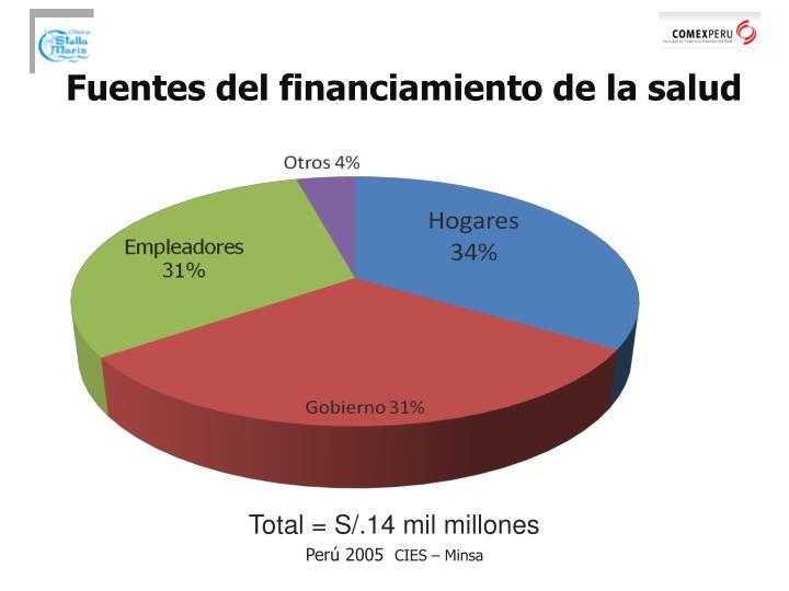 Fuentes del financiamiento de la salud