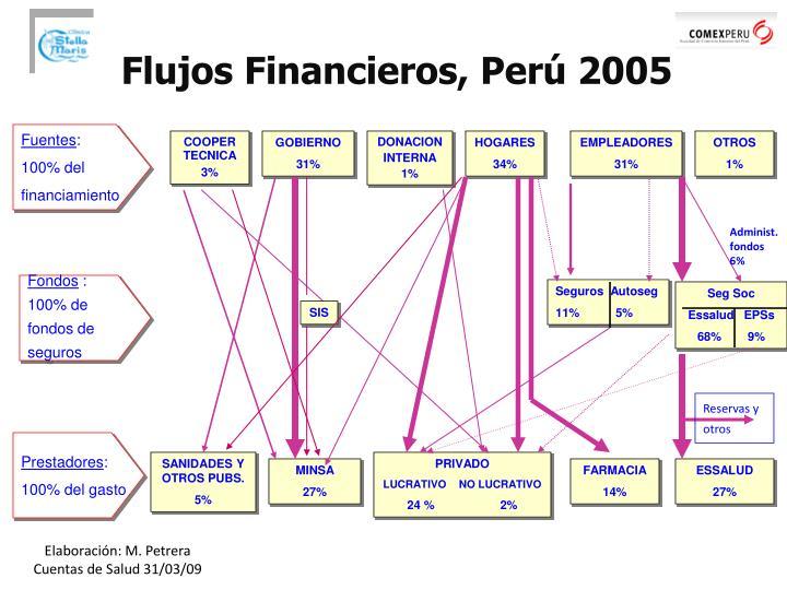 Flujos Financieros, Perú 2005