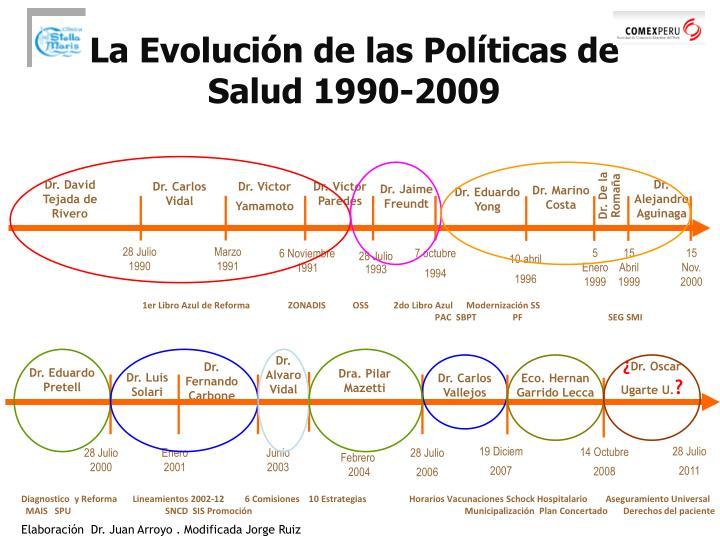 La Evolución de las Políticas de Salud 1990-2009
