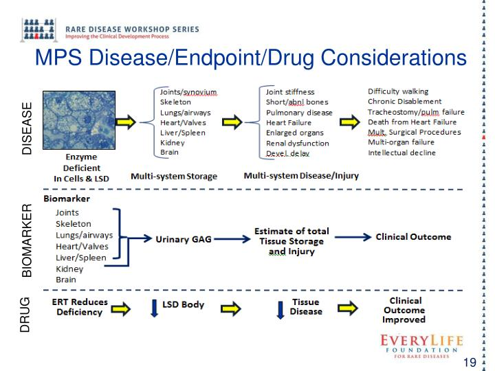 MPS Disease/Endpoint/Drug Considerations