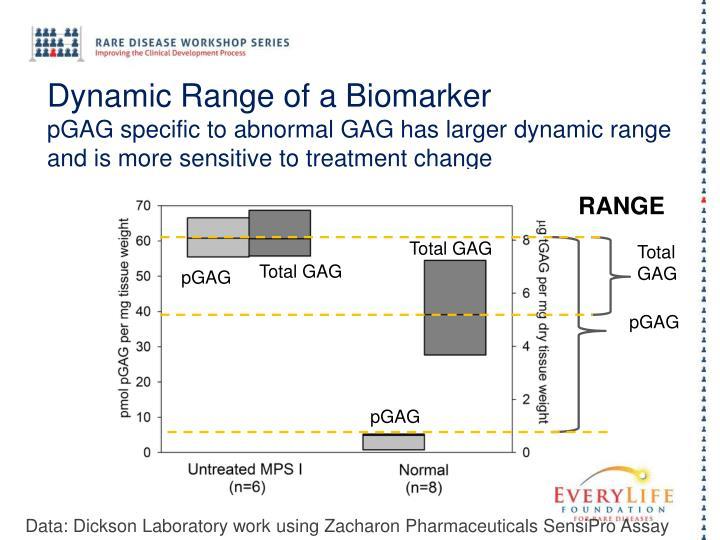 Dynamic Range of a Biomarker