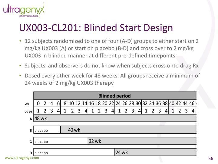 UX003-CL201: Blinded Start Design