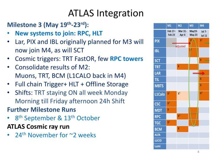 ATLAS Integration