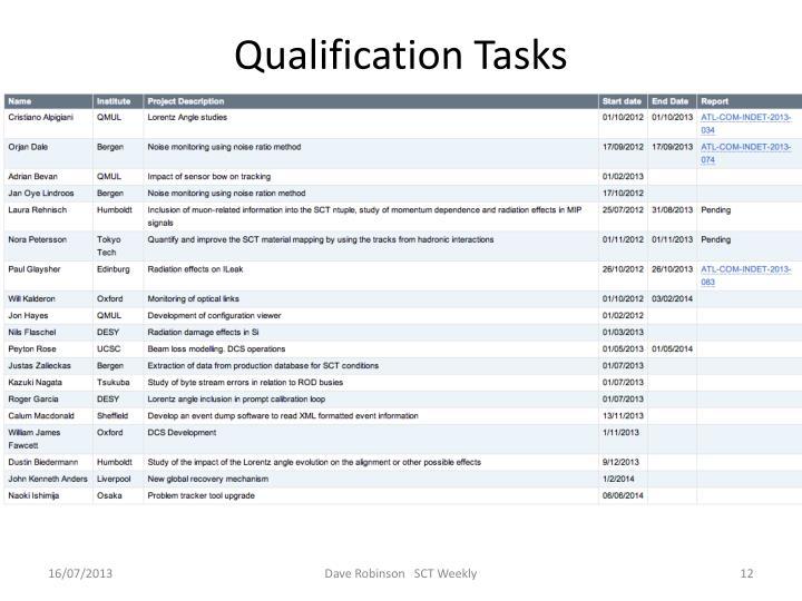 Qualification Tasks