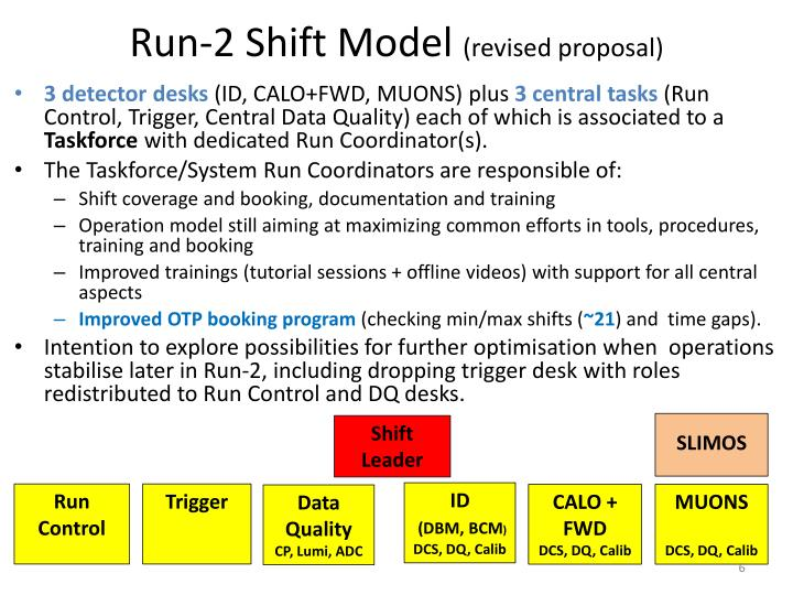 Run-2 Shift Model