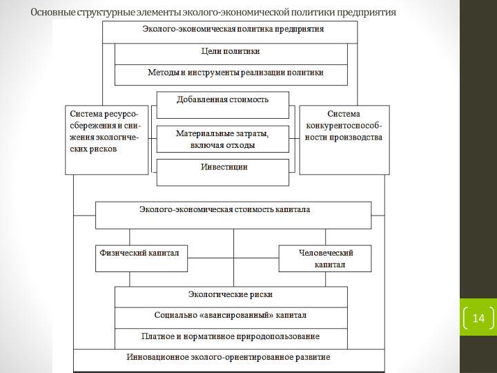 Основные структурные элементы эколого-экономической политики предприятия