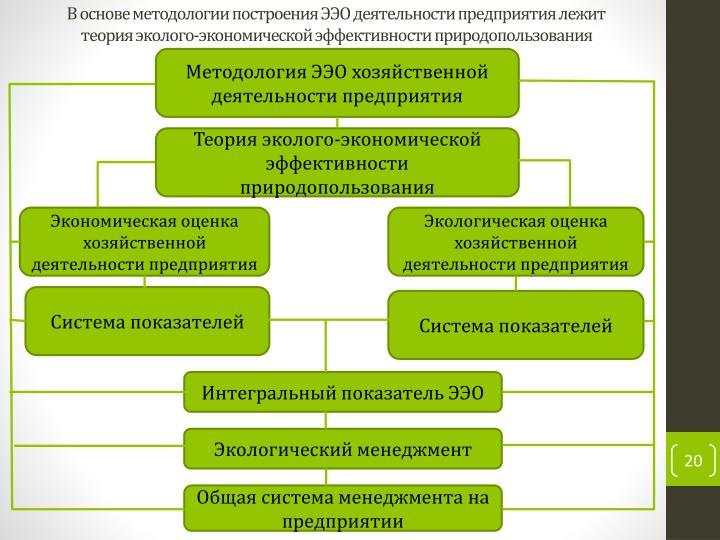 В основе методологии построения ЭЭО деятельности предприятия лежит теория эколого-экономической эффективности природопользования