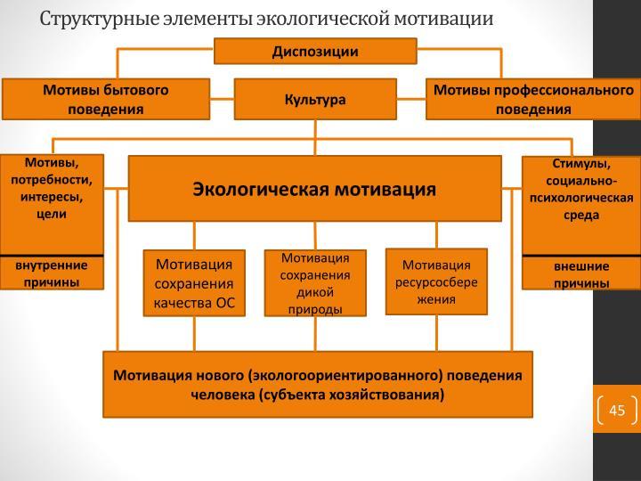 Структурные элементы экологической мотивации