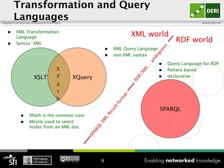 Transformation and Query Languages