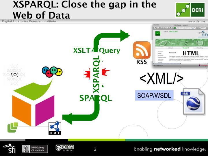 XSPARQL: Close the gap in the Web of Data