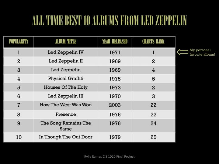 ALL TIME BEST 10 ALBUMS FROM LED ZEPPELIN