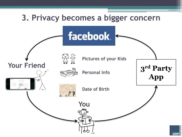 3. Privacy becomes a bigger concern
