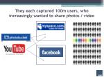 they each captured 100m users who increasingly wanted to share photos video