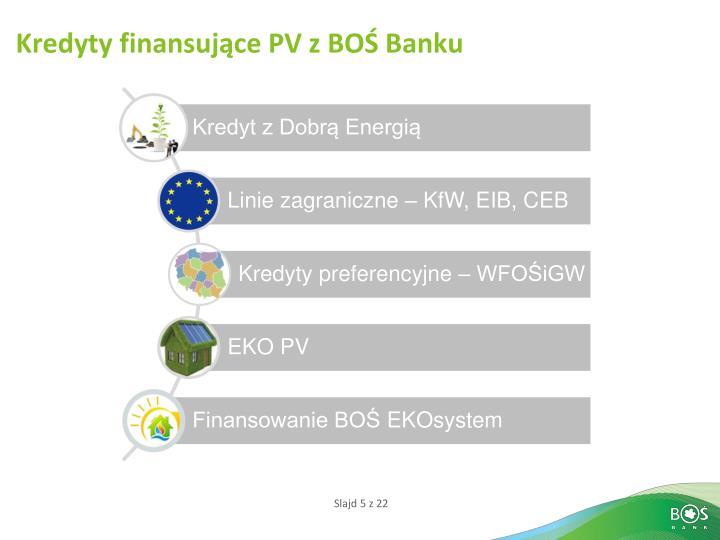 Kredyty finansujące PV z BOŚ Banku
