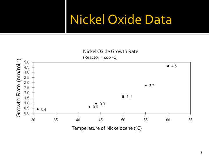 Nickel Oxide Data