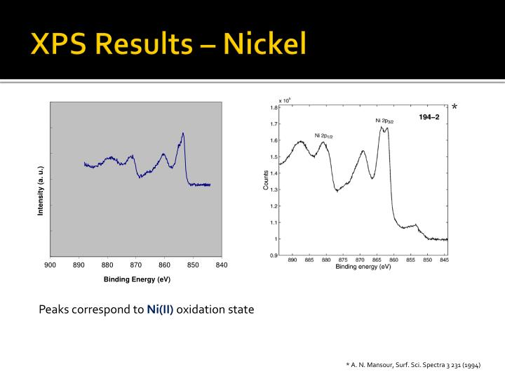 XPS Results – Nickel