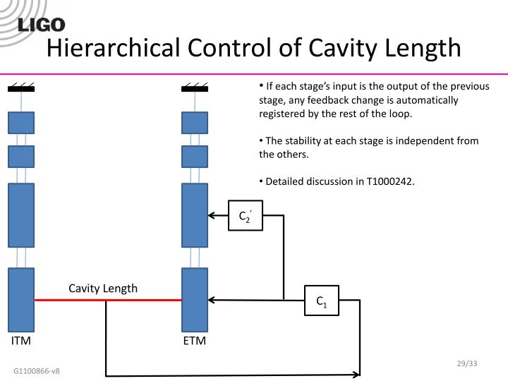 Hierarchical Control of Cavity Length
