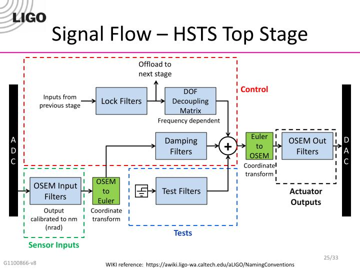 Signal Flow – HSTS Top Stage