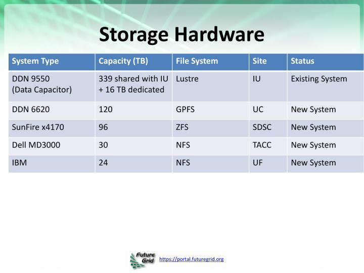 Storage Hardware